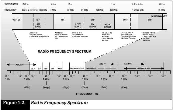 10 Meter Radio Frequency Chart : Chapter