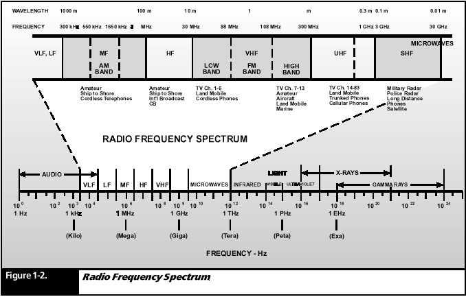 Vhf radio frequency range